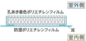 アクリアマットαは18ミクロン厚の防湿フィルム付