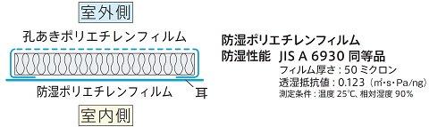 アクリアネクストαは高い防湿性能を有しています